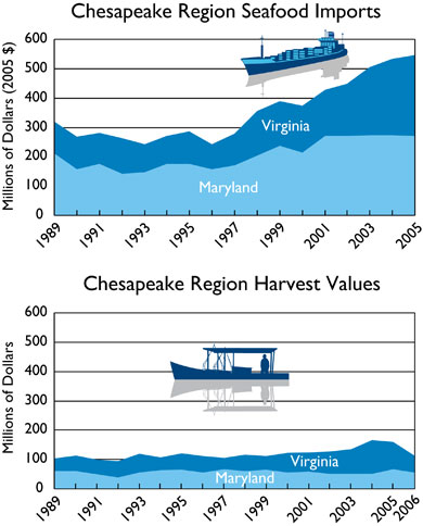 Chesapake Region Seafood Imports (top graph) and Chesapeake Region Harvest Values (bottom graph)