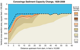 Graph by Michael Langland, U.S. Geological Survey