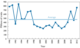 Annual winter dredge survey graph. Source: Maryland Department of Natural Resources