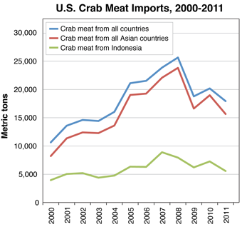 U.S. Crab Meat Imports from Asia 2000-2011