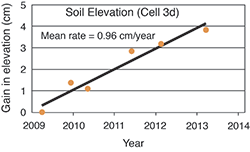 Soil Elevation. Graph source: Data courtesy of Lorie Staver