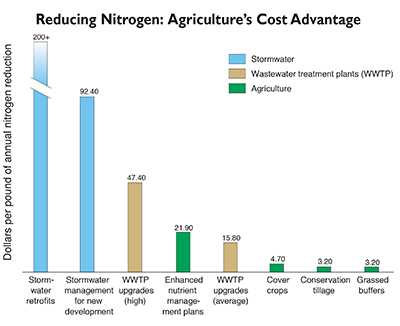 Reducing nitrogen: agriculture's cost advantage. Graphic excerpted from a figure from the World Resources Institute