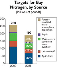 Targets for Bay nitrogen, by source, excerpted from a figure from the Chesapeake Bay Progra