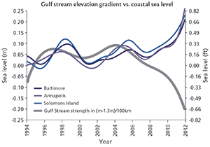 Gulf Stream Tilt. Source: Updating Maryland's Sea-level Rise Projects report, p. 12