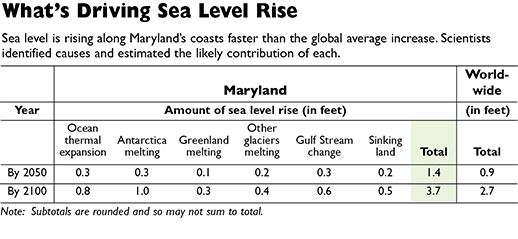Source: Updating Maryland's Sea-Level Rise Projections