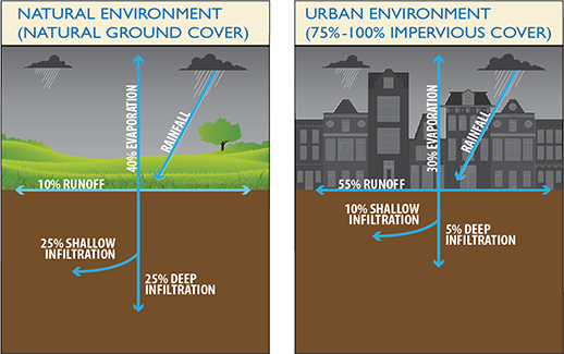 More stormwater runs off paving and roofs into storm drains than in less developed, unpaved areas. Credit:  D.C. Water